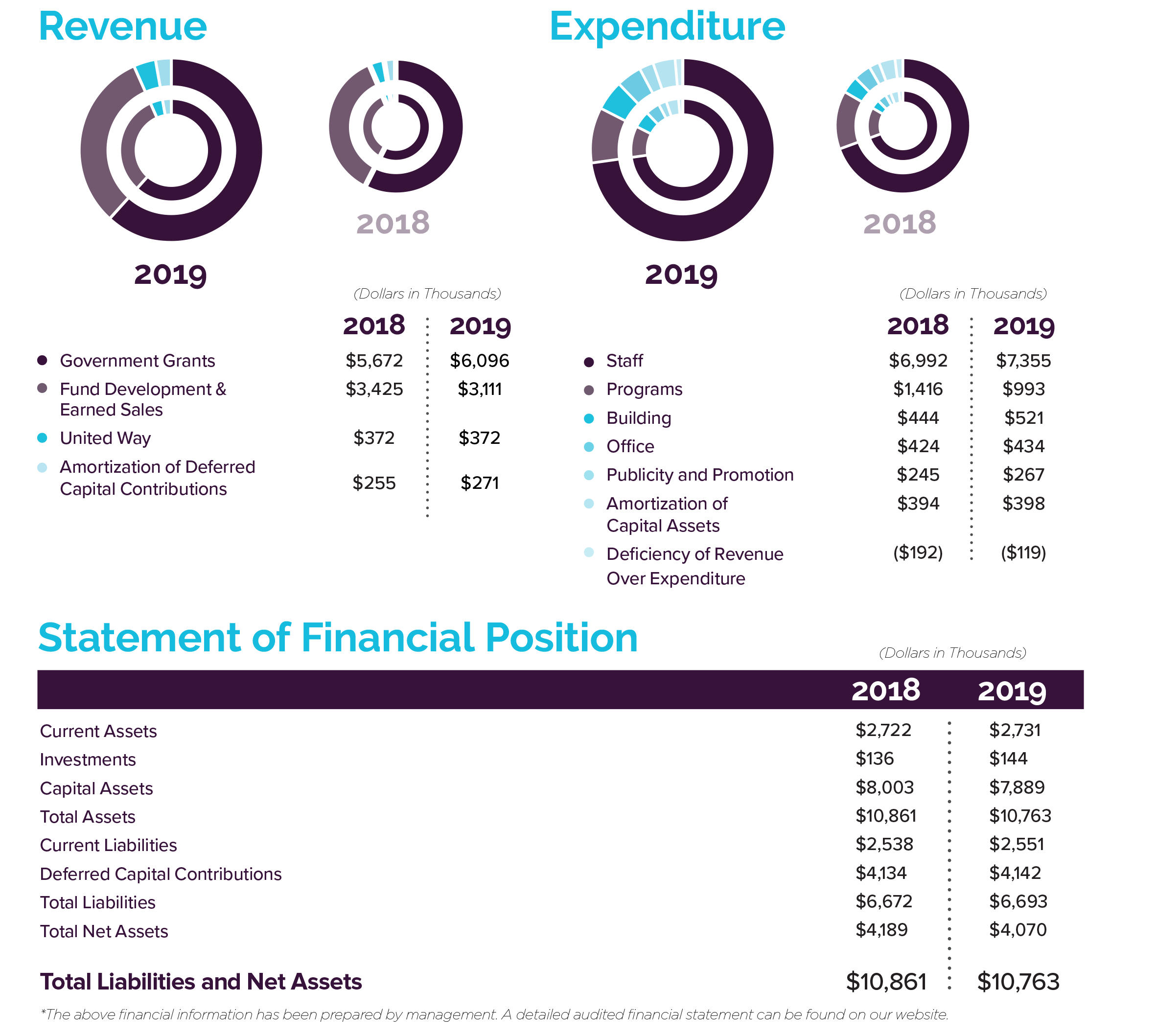 2018-2019 Revenue and Expenditures