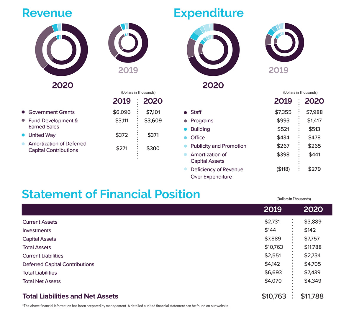 2019-2020 Financial Overview