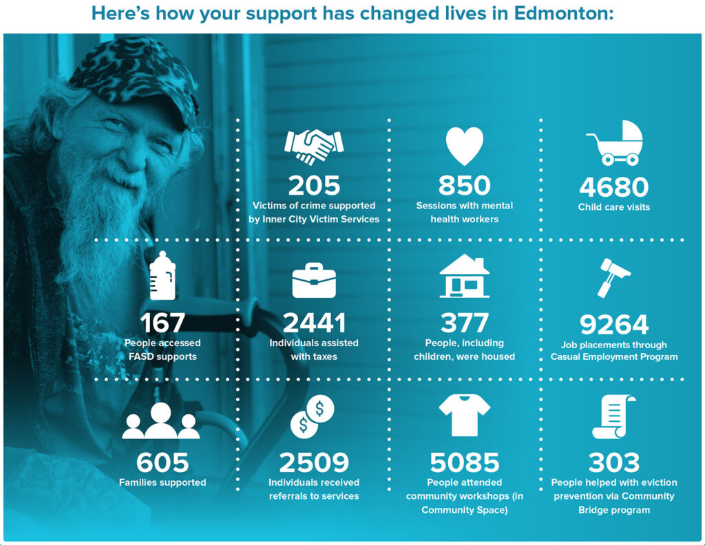 Your Impact as told by the Numbers