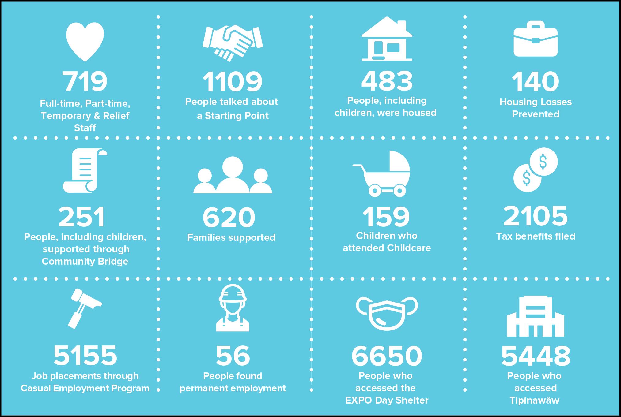 2020-2021 Statistics